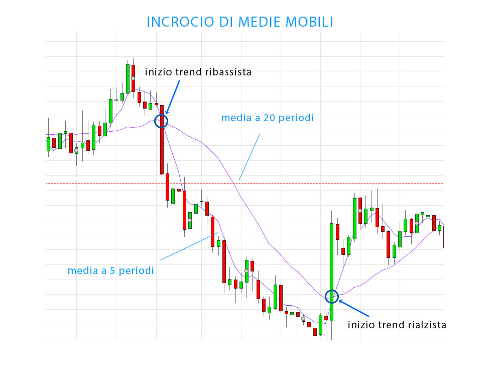 Strategie TREND FOLLOWING, guida pratica (BREAKOUT e SWING trading)
