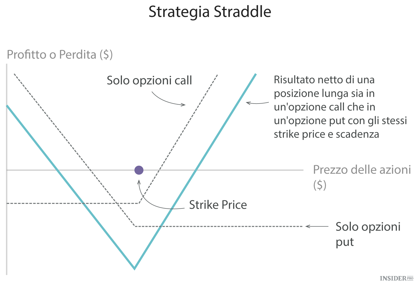strategie speculative con opzioni
