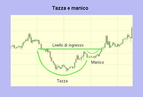 Tazza con manico: pattern in analisi tecnica