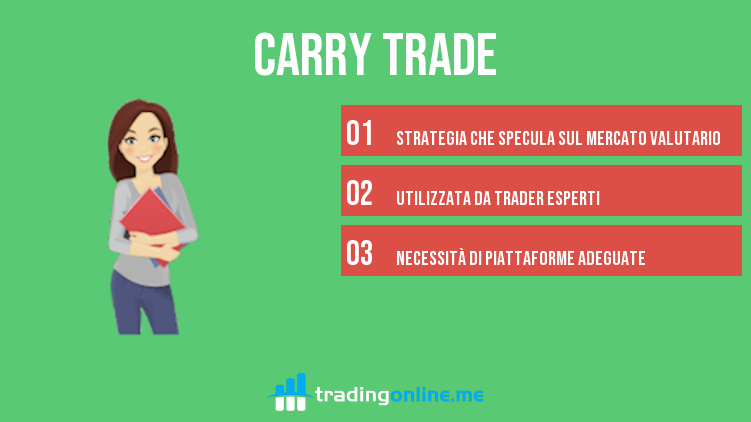 cosè la strategia carry trade