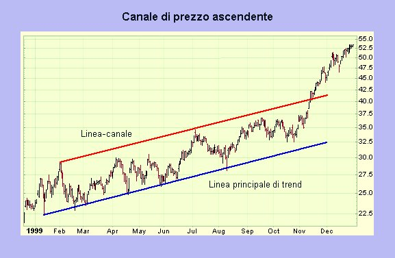 canali livelli linee tendenze canali
