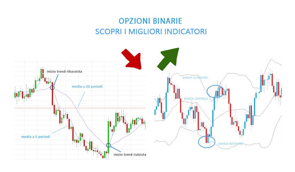 indicatori video per le opzioni