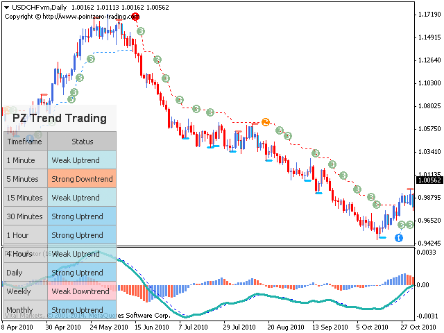 trading trend trading)