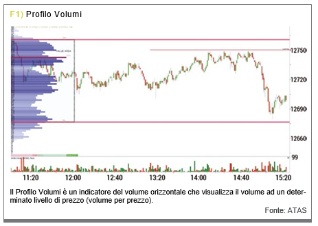 strategia di trading con indicatore di volume