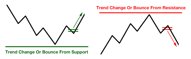 Entrate di Trend Trading: Pause o Rotture?